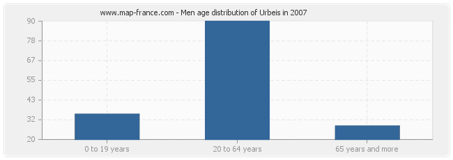 Men age distribution of Urbeis in 2007