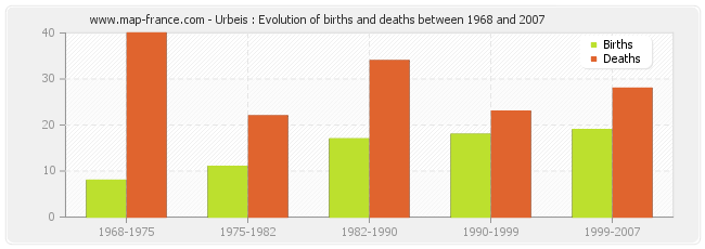 Urbeis : Evolution of births and deaths between 1968 and 2007
