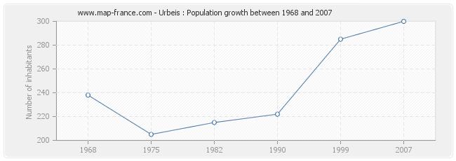 Population Urbeis