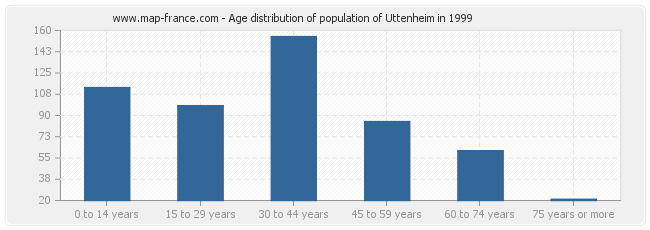 Age distribution of population of Uttenheim in 1999