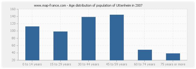 Age distribution of population of Uttenheim in 2007