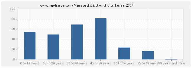 Men age distribution of Uttenheim in 2007