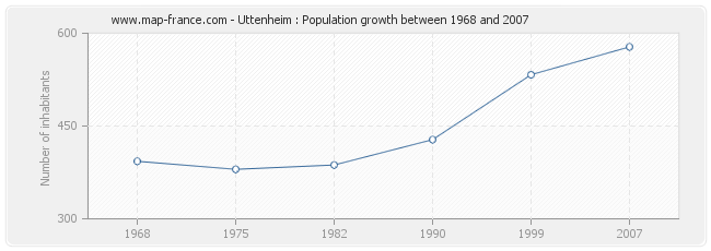 Population Uttenheim