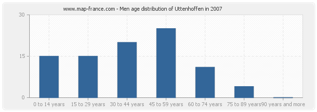 Men age distribution of Uttenhoffen in 2007