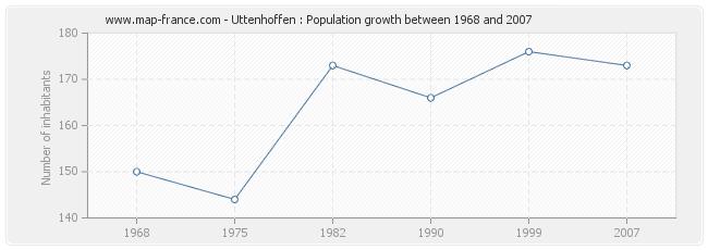 Population Uttenhoffen