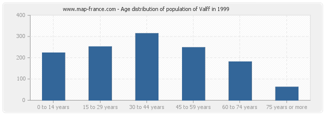 Age distribution of population of Valff in 1999