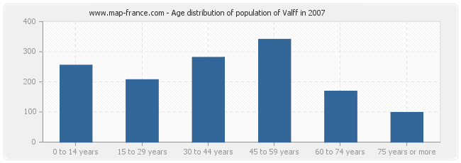 Age distribution of population of Valff in 2007