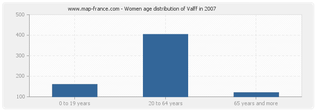 Women age distribution of Valff in 2007