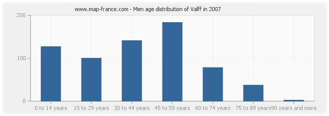Men age distribution of Valff in 2007