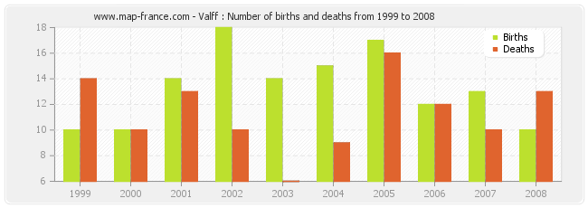 Valff : Number of births and deaths from 1999 to 2008