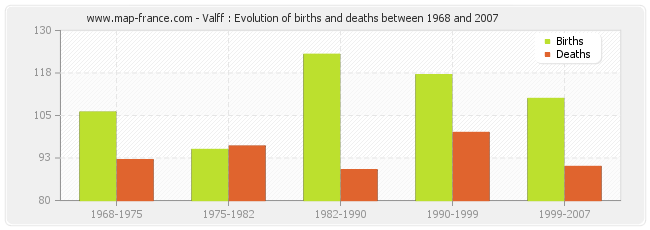 Valff : Evolution of births and deaths between 1968 and 2007