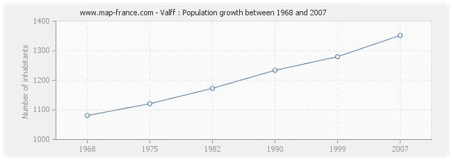 Population Valff