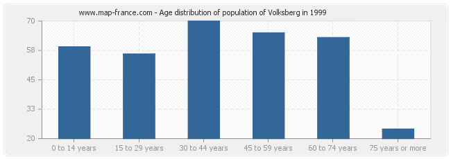 Age distribution of population of Volksberg in 1999