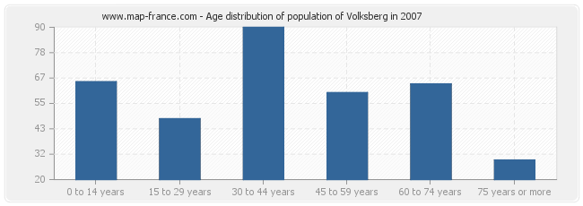 Age distribution of population of Volksberg in 2007