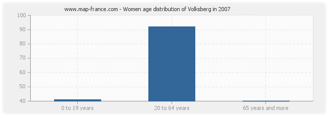 Women age distribution of Volksberg in 2007