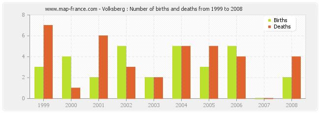 Volksberg : Number of births and deaths from 1999 to 2008