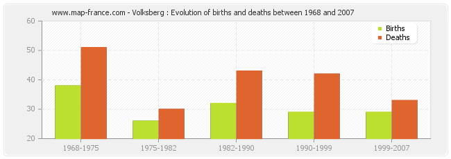 Volksberg : Evolution of births and deaths between 1968 and 2007