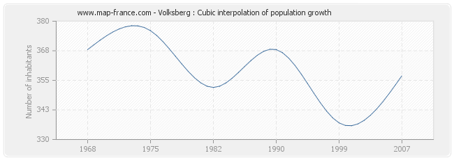 Volksberg : Cubic interpolation of population growth
