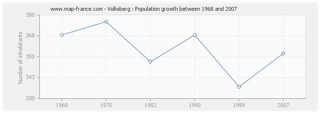 Population Volksberg