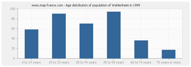 Age distribution of population of Wahlenheim in 1999