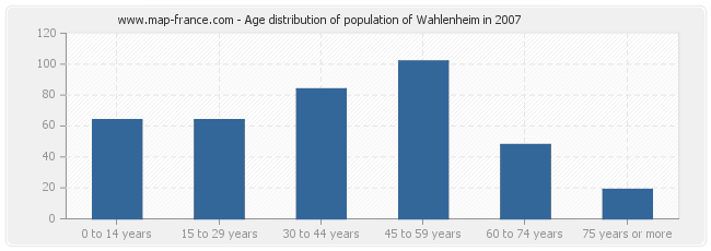 Age distribution of population of Wahlenheim in 2007
