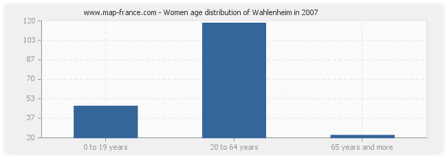 Women age distribution of Wahlenheim in 2007