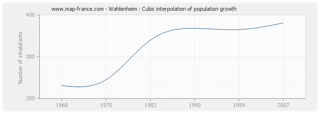 Wahlenheim : Cubic interpolation of population growth