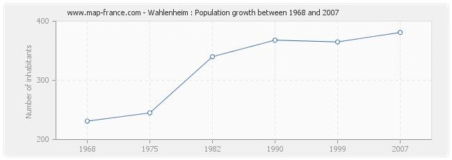 Population Wahlenheim