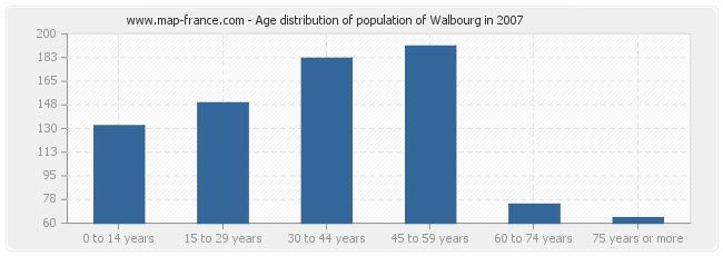 Age distribution of population of Walbourg in 2007