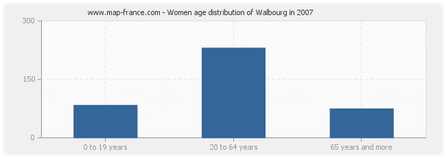 Women age distribution of Walbourg in 2007