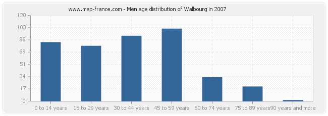 Men age distribution of Walbourg in 2007