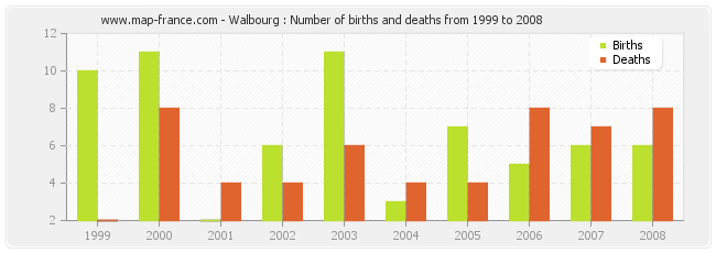 Walbourg : Number of births and deaths from 1999 to 2008