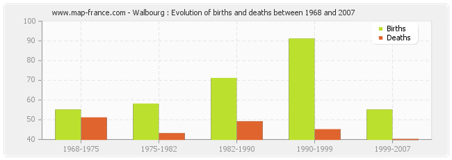 Walbourg : Evolution of births and deaths between 1968 and 2007