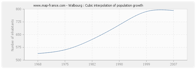 Walbourg : Cubic interpolation of population growth