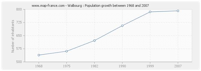 Population Walbourg