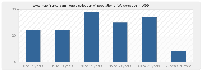 Age distribution of population of Waldersbach in 1999