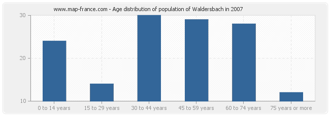 Age distribution of population of Waldersbach in 2007