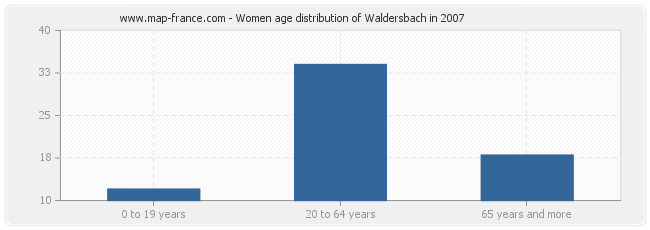 Women age distribution of Waldersbach in 2007