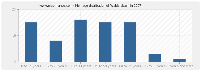 Men age distribution of Waldersbach in 2007