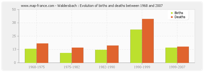 Waldersbach : Evolution of births and deaths between 1968 and 2007