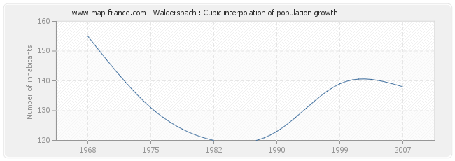 Waldersbach : Cubic interpolation of population growth