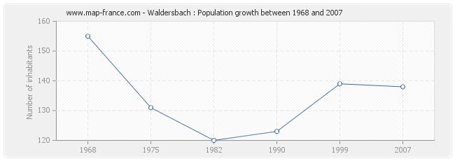 Population Waldersbach