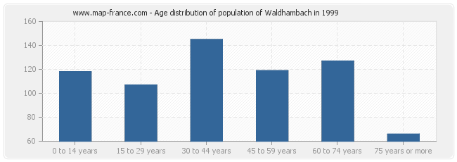 Age distribution of population of Waldhambach in 1999