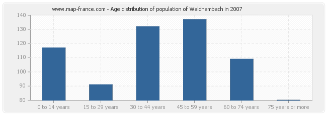 Age distribution of population of Waldhambach in 2007