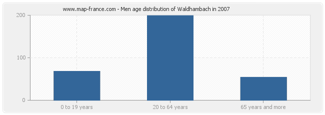 Men age distribution of Waldhambach in 2007