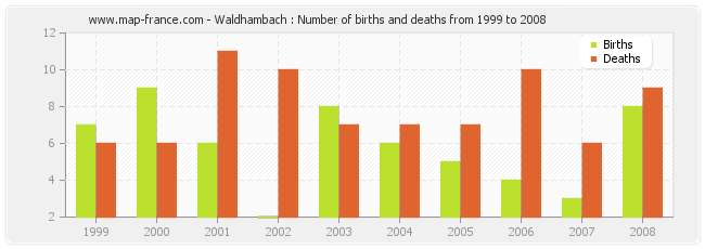 Waldhambach : Number of births and deaths from 1999 to 2008