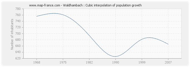 Waldhambach : Cubic interpolation of population growth