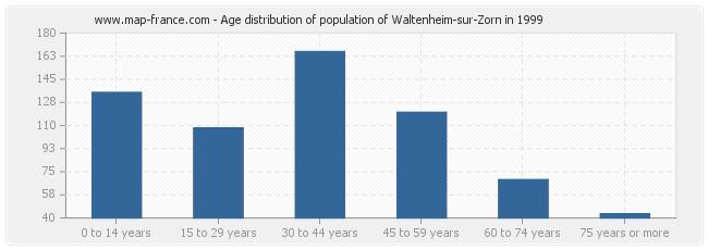 Age distribution of population of Waltenheim-sur-Zorn in 1999