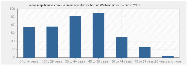 Women age distribution of Waltenheim-sur-Zorn in 2007