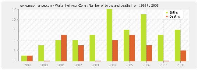 Waltenheim-sur-Zorn : Number of births and deaths from 1999 to 2008